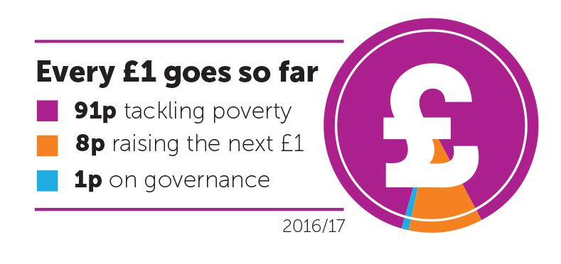 91p from every pound goes to tackling poverty, 8p is spent raising the next pound, 1p is spent on governance