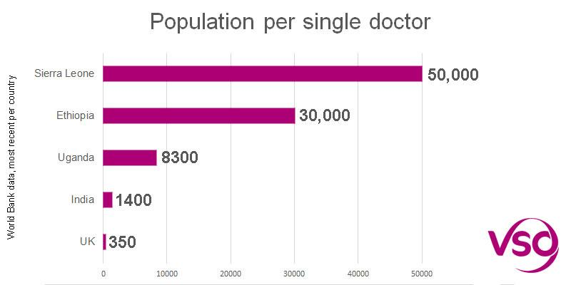 Graph showing density of doctors per population in different countries